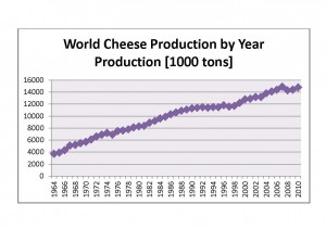 Better Cheese Production by Year