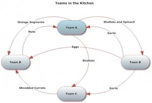 Team Dependencies in the Kitchen